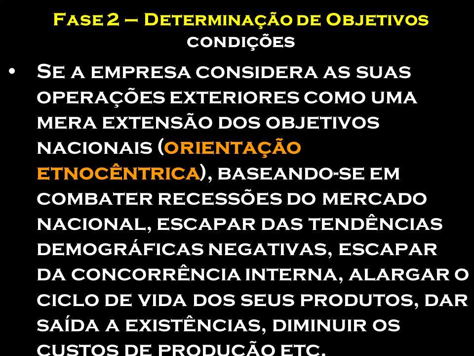 Fase 2 – Determinação de Objetivos condições Grau de compromisso que a empresa adota com a administração dos seus compromissos internacionais Se a emp