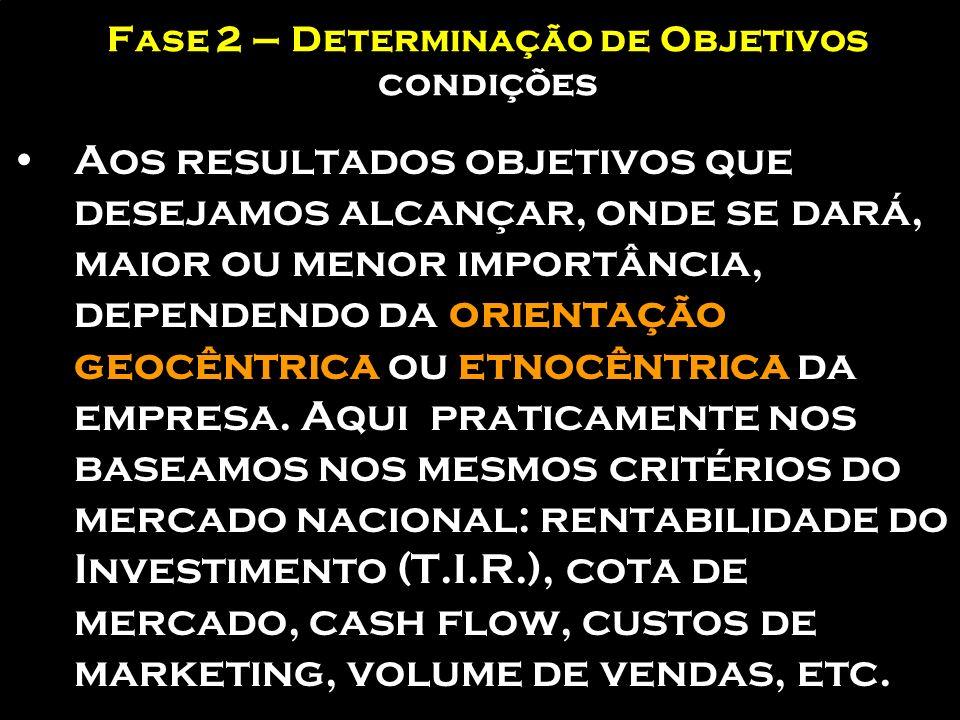 Fase 2 – Determinação de Objetivos condições Se a empresa considera as suas operações exteriores como uma mera extensão dos objetivos nacionais (orien