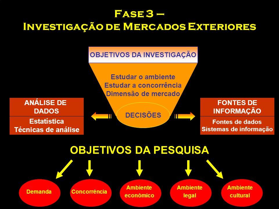 Fase 2 – Determinação de Objetivos Objetivos Tamanho de mercado (ou mercados) Cota de mercado Projetar a rentabilidade do produto (vendas, custos, mar