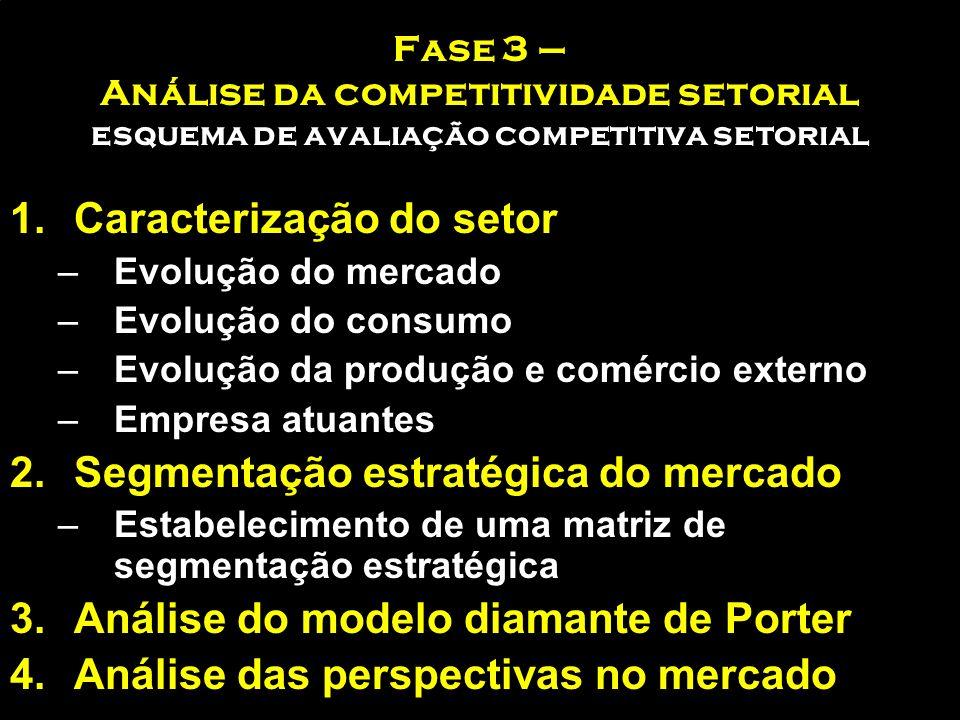 Fase 3 – Investigação de Mercados Exteriores ANÁLISE DE DADOS Estatística Técnicas de análise FONTES DE INFORMAÇÃO Fontes de dados Sistemas de informa