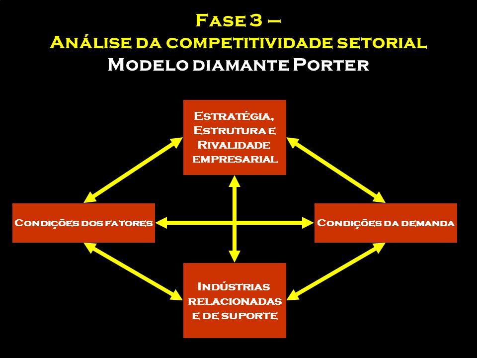 Fase 3 – Análise da competitividade setorial esquema de avaliação competitiva setorial 1.Caracterização do setor –Evolução do mercado –Evolução do con