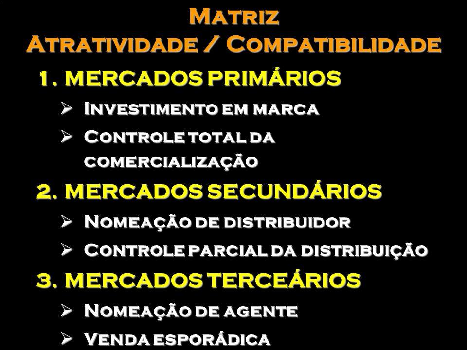 Matriz Atratividade / Compatibilidade MERCADO PRIMÁRIO MERCADO SECUNDÁRIO MERCADO TERCEÁRIO MERCADO SECUNDÁRO MERCADO TERCEÁRIO MERCADO TERCEÁRIO COMP