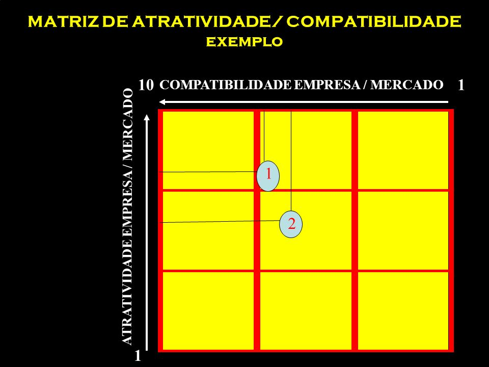 Exemplo Exemplo resolução da matriz ATRATIVIDADE 1.Dimensão do mercado 2.Taxa de crescimento 3.Margem de lucro 4.Estabilidade do mercado 5.Intensidade