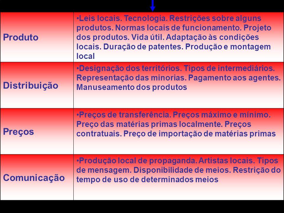 Principais medidas protecionista e risco Nacionalizações Expropriações Confiscos Divisão de propriedade Participação na gestão Restrições sobre o núme