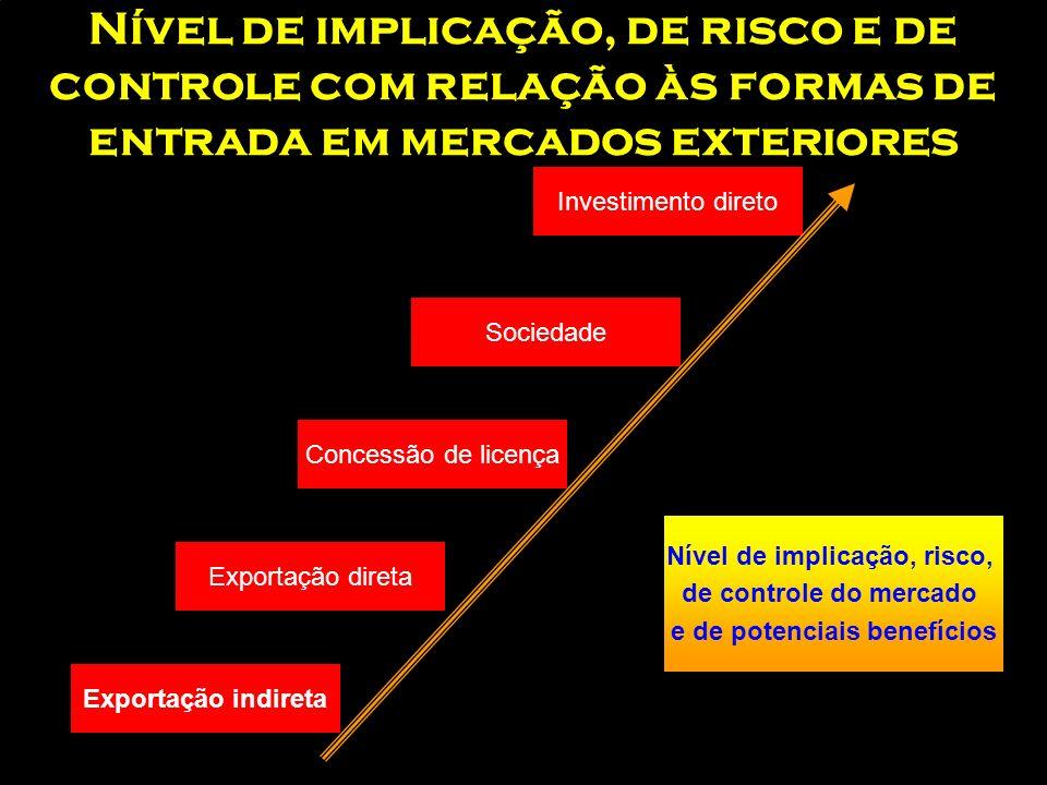 Etapas do processo de crescimento e internacionalização das empresas. –Venda no mercado interno –Exportação –Implantação comercial no exterior –Licenc