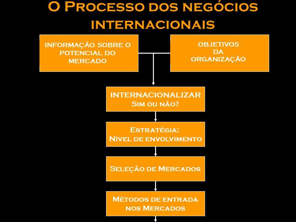 O Processo dos negócios internacionais INFORMAÇÃO SOBRE O POTENCIAL DO MERCADO OBJETIVOS DA ORGANIZAÇÃO Métodos de entrada nos Mercados Seleção de Mercados Estratégia: Nível de envolvimento INTERNACIONALIZAR Sim ou não?