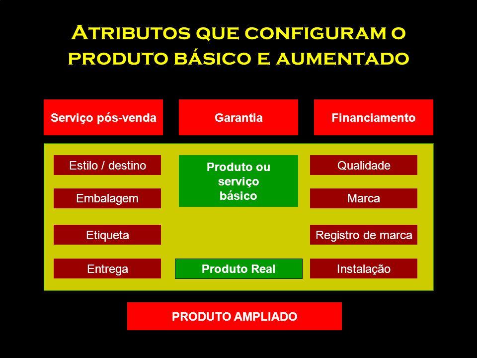 Estratégias de produto e comunicação nos mercados internacionais PRODUTO Sem mudança AdaptadoNovo Sem mudanças 1. extensão 3. Adaptação de produto 5.