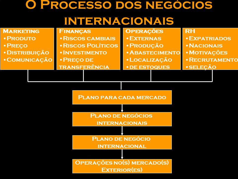 O Processo dos negócios internacionais INFORMAÇÃO SOBRE O POTENCIAL DO MERCADO OBJETIVOS DA ORGANIZAÇÃO Métodos de entrada nos Mercados Seleção de Mer