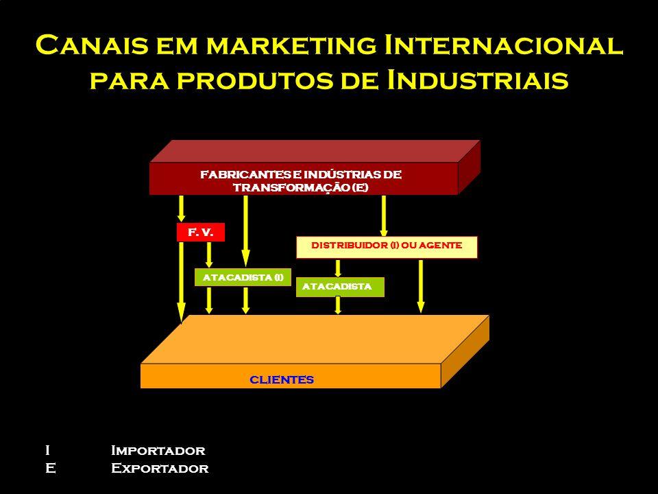Canais em marketing Internacional para produtos de consumo VENDAS POR CATÁLOGO VENDAS A DOMICÍLIO LOJAS PRÓPRIAS FONECEDORES (exportadores) CLIENTES V
