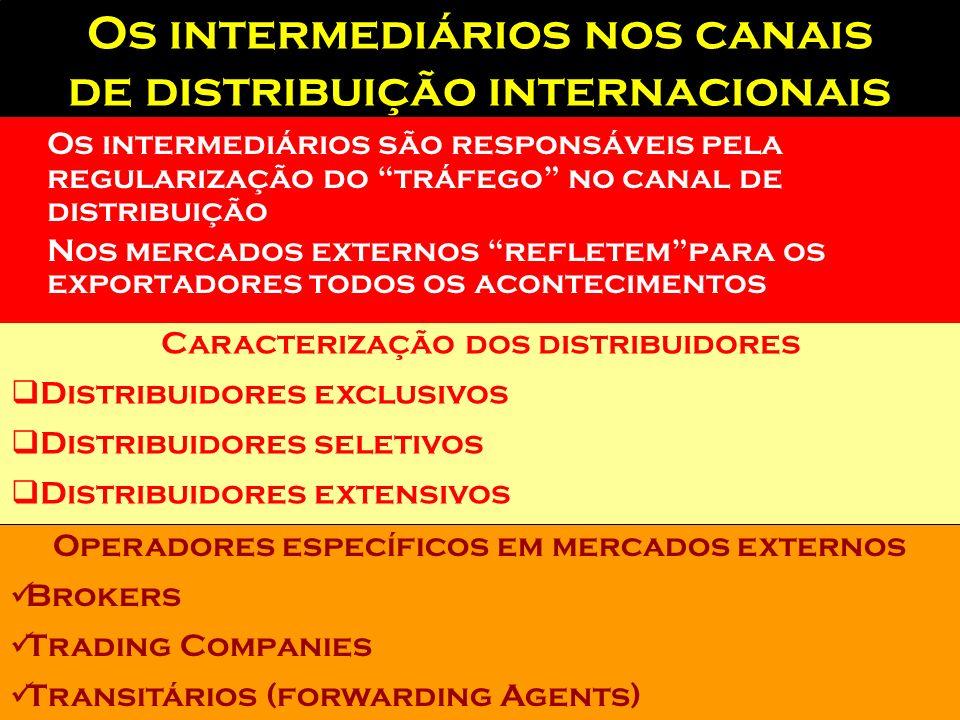 Acesso Cooperativo No caso de acesso concertado, teremos colaborações entre empresas com a finalidade de vender em determinado mercado Consórcios de e