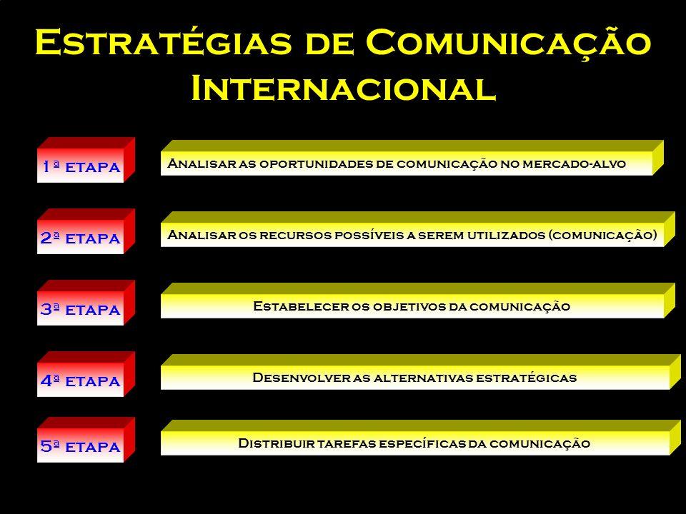 Aspectos importantes para o negociador internacional 1.Trabalhar em equipe 2.Tradições e costumes 3.Uso de idiomas 4.Autonomia 5.Paciência 6.Ética 7.S