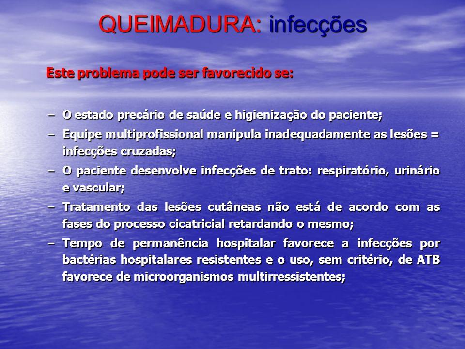 QUEIMADURA: infecções Este problema pode ser favorecido se: Este problema pode ser favorecido se: –O estado precário de saúde e higienização do pacien