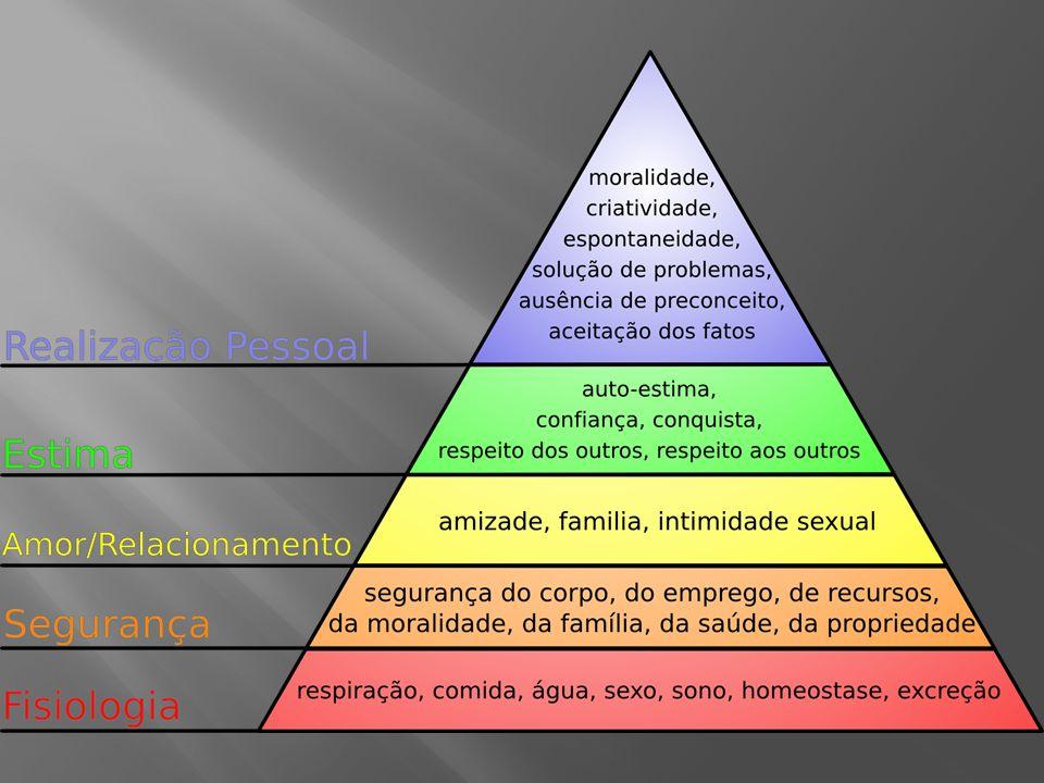 As necessidades mais na base da hierarquia permanecem predominantes do comportamento, enquanto não satisfeitas.