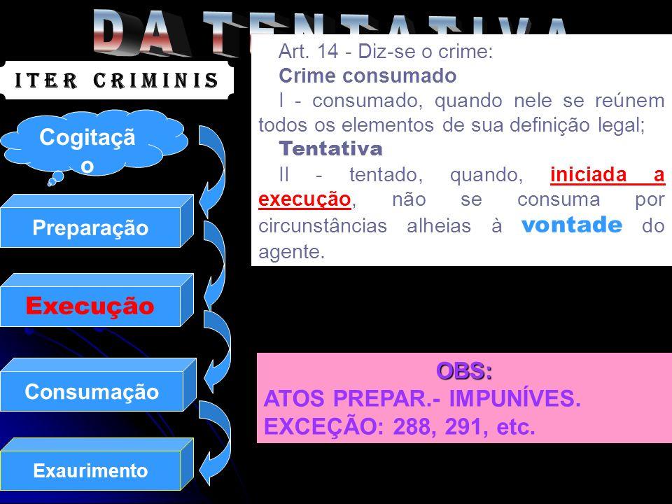 Preparação Execução Consumação Exaurimento I T E R C R I M I N I S Art. 14 - Diz-se o crime: Crime consumado I - consumado, quando nele se reúnem todo