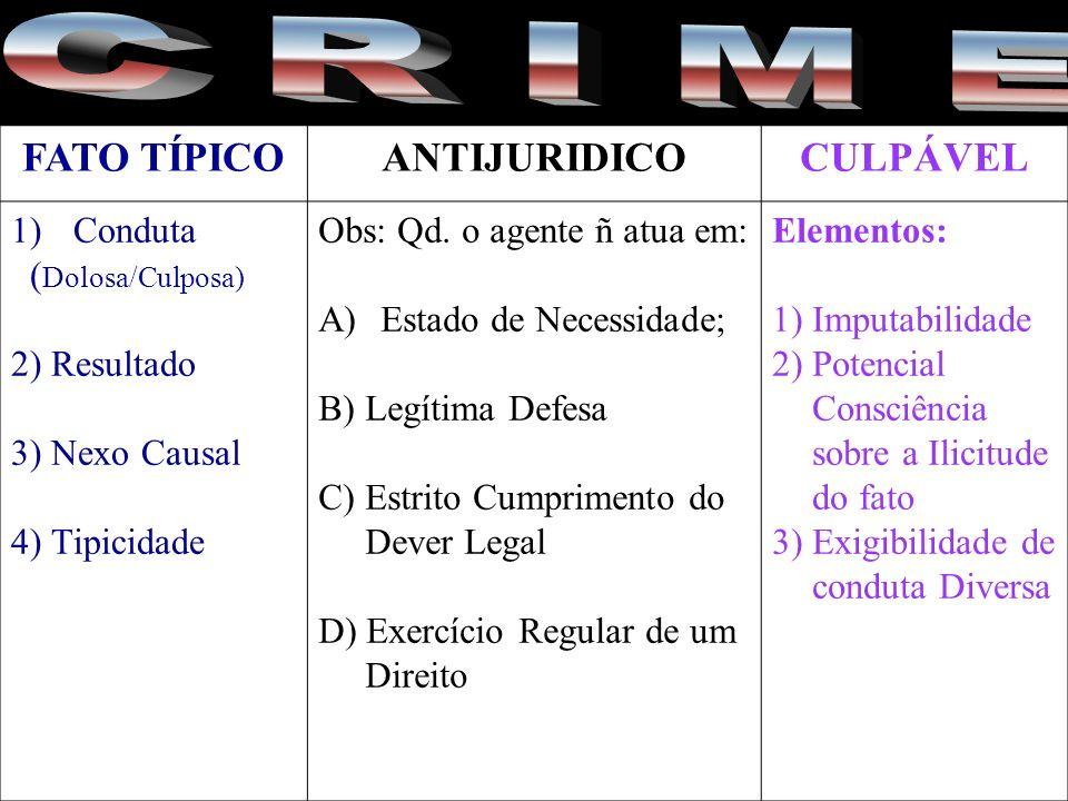 FATO TÍPICOANTIJURIDICOCULPÁVEL 1)Conduta ( Dolosa/Culposa) 2) Resultado 3) Nexo Causal 4) Tipicidade Obs: Qd. o agente ñ atua em: A)Estado de Necessi