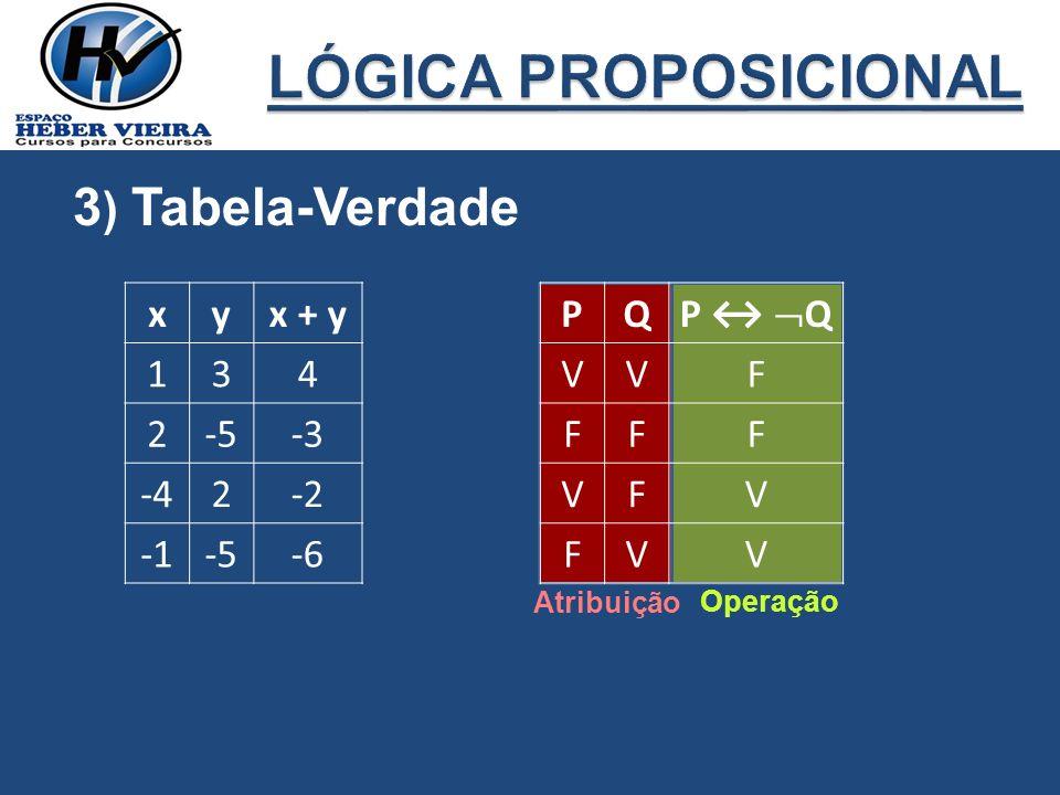 3 ) Tabela-Verdade xyx + y 134 2-5-3 -42-2 -5-6 Atribuição Operação PQ P Q VVF FFF VFV FVV