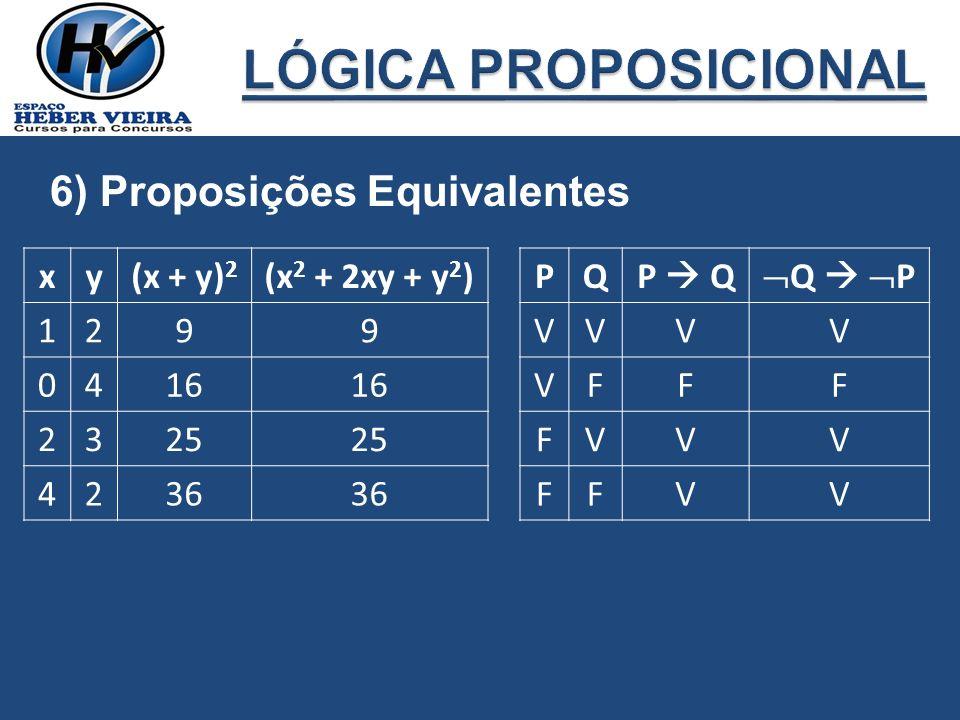 6) Proposições Equivalentes xy(x + y) 2 (x 2 + 2xy + y 2 ) 1299 0416 2325 4236 PQP Q Q P VVVV VFFF FVVV FFVV