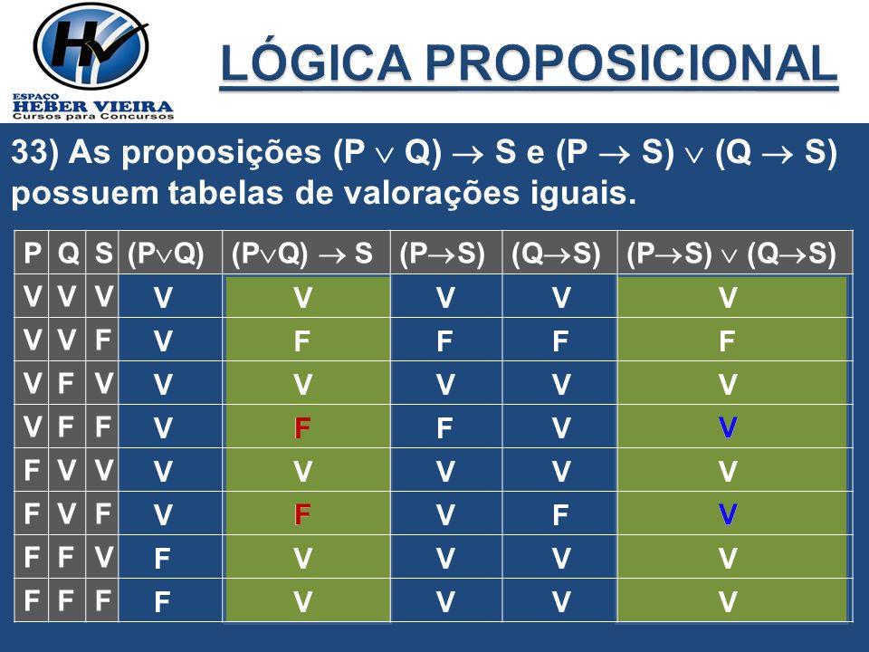 33) As proposições (P Q) S e (P S) (Q S) possuem tabelas de valorações iguais. PQS (P Q)(P Q) S(P S)(Q S)(P S) (Q S) VVV VVF VFV VFF FVV FVF FFV FFF V