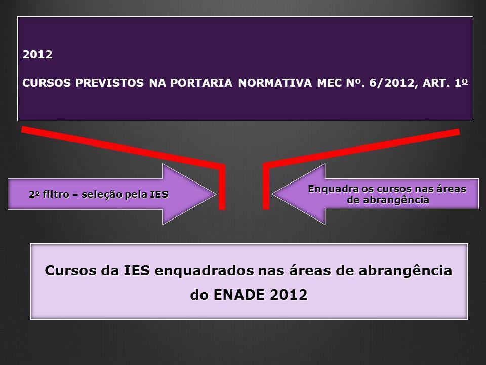 2012 CURSOS PREVISTOS NA PORTARIA NORMATIVA MEC Nº. 6/2012, ART. 1 O 2 o filtro – seleção pela IES Enquadra os cursos nas áreas de abrangência Cursos