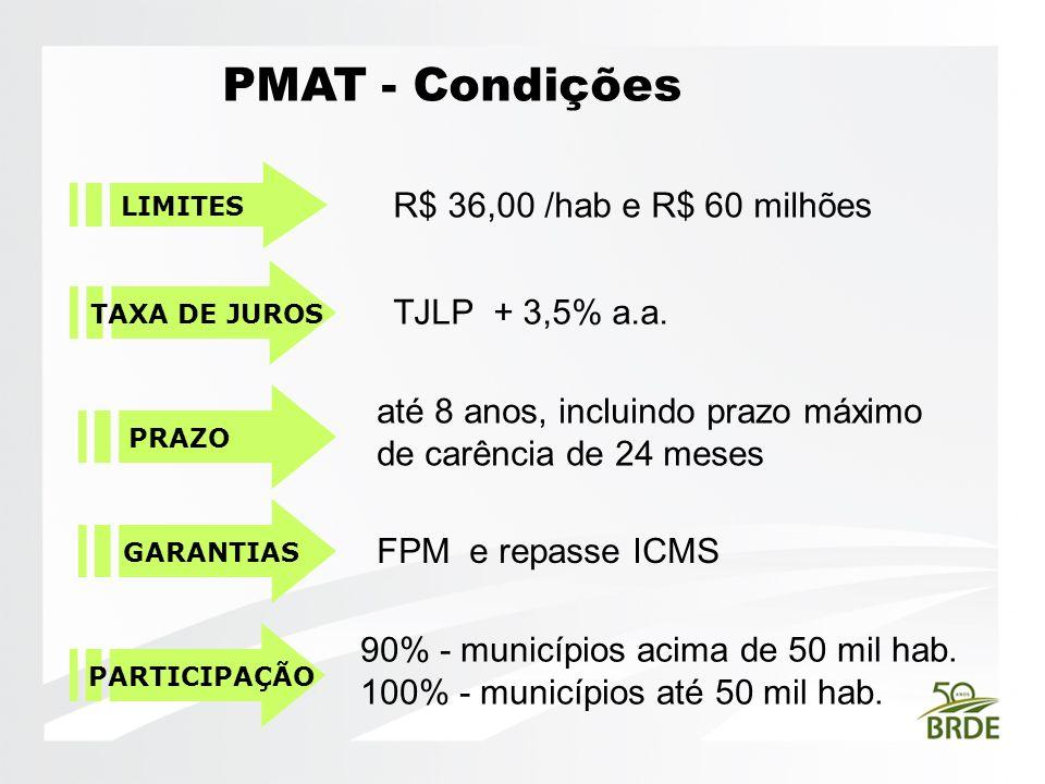 PMAT - Condições LIMITES TAXA DE JUROS PRAZO GARANTIAS R$ 36,00 /hab e R$ 60 milhões TJLP + 3,5% a.a. até 8 anos, incluindo prazo máximo de carência d