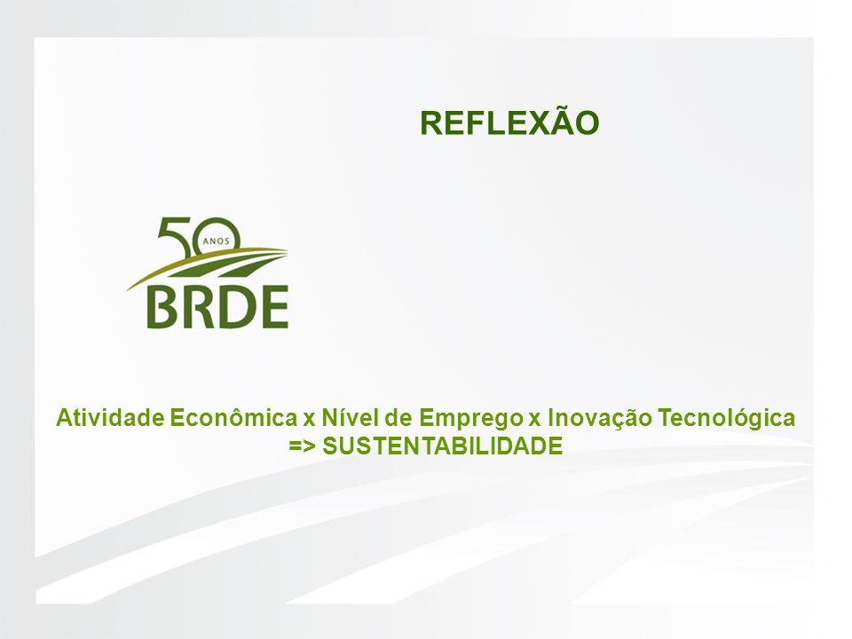 REFLEXÃO Atividade Econômica x Nível de Emprego x Inovação Tecnológica => SUSTENTABILIDADE