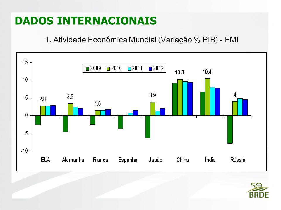 DADOS INTERNACIONAIS FOTO 1. Atividade Econômica Mundial (Variação % PIB) - FMI