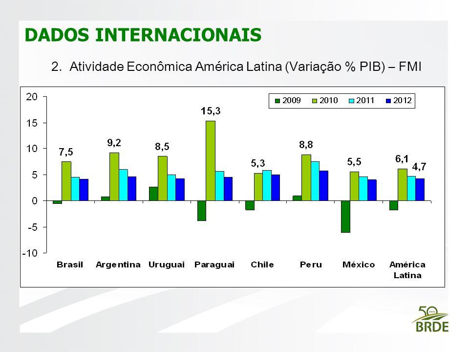 DADOS INTERNACIONAIS FOTO 2. Atividade Econômica América Latina (Variação % PIB) – FMI