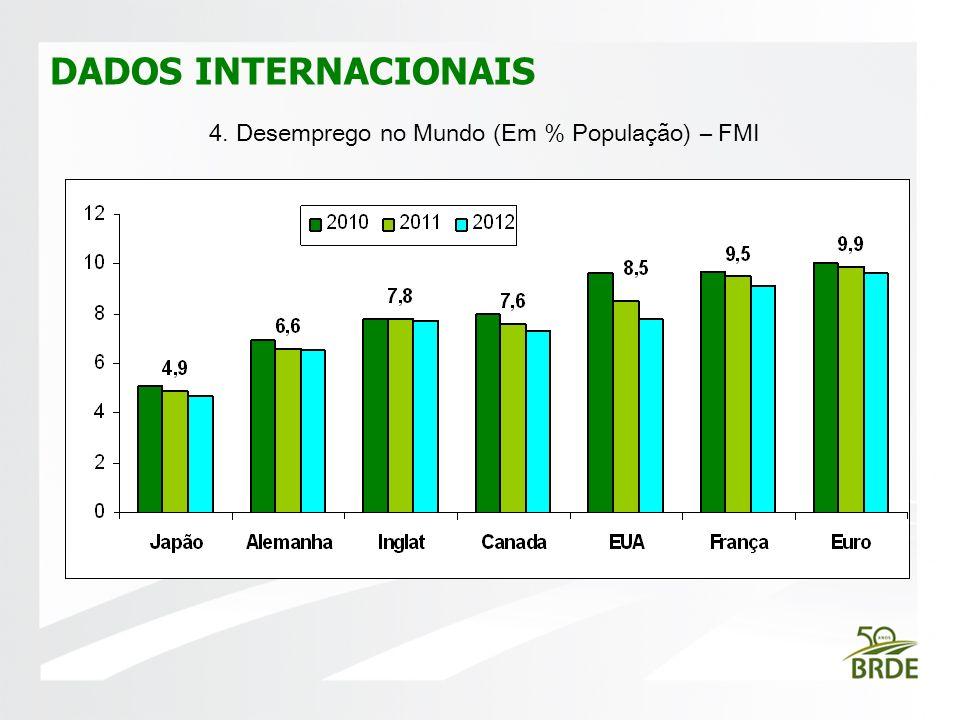 DADOS INTERNACIONAIS FOTO 4. Desemprego no Mundo (Em % População) – FMI