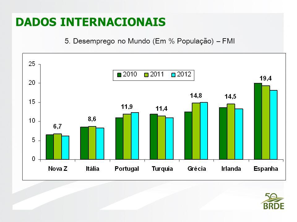 DADOS INTERNACIONAIS FOTO 5. Desemprego no Mundo (Em % População) – FMI