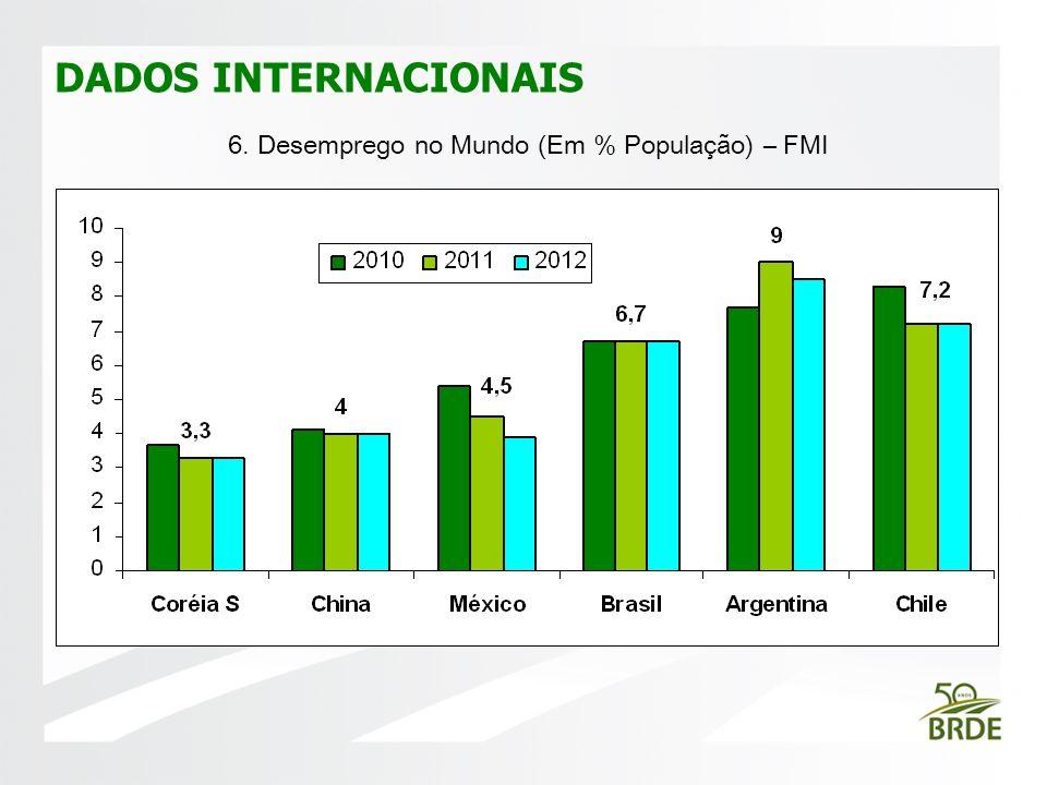 DADOS INTERNACIONAIS FOTO 6. Desemprego no Mundo (Em % População) – FMI