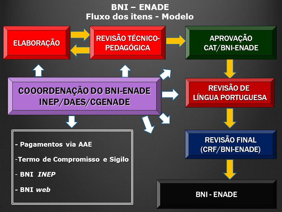 COOORDENAÇÃO DO BNI-ENADE INEP/DAES/CGENADE ELABORAÇÃO BNI – ENADE Fluxo dos itens - ModeloAPROVAÇÃOCAT/BNI-ENADE REVISÃO DE LÍNGUA PORTUGUESA REVISÃO FINAL (CRF/BNI-ENADE) REVISÃO TÉCNICO- PEDAGÓGICA - Pagamentos via AAE -Termo de Compromisso e Sigilo - BNI INEP - BNI web BNI - ENADE