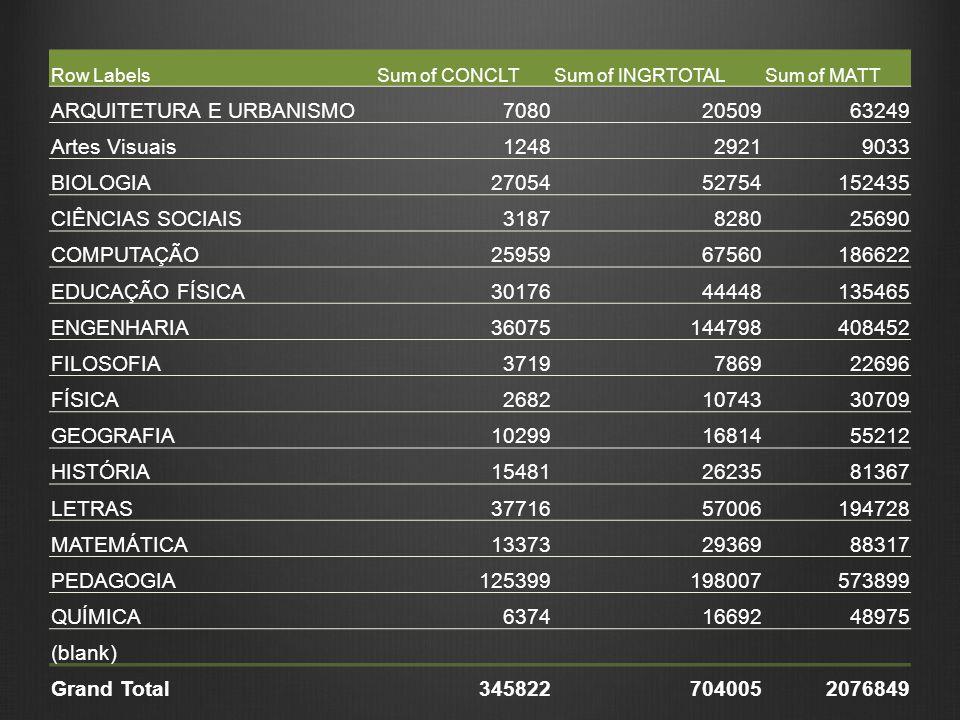 Row LabelsSum of CONCLTSum of INGRTOTALSum of MATT ARQUITETURA E URBANISMO70802050963249 Artes Visuais124829219033 BIOLOGIA2705452754152435 CIÊNCIAS SOCIAIS3187828025690 COMPUTAÇÃO2595967560186622 EDUCAÇÃO FÍSICA3017644448135465 ENGENHARIA36075144798408452 FILOSOFIA3719786922696 FÍSICA26821074330709 GEOGRAFIA102991681455212 HISTÓRIA154812623581367 LETRAS3771657006194728 MATEMÁTICA133732936988317 PEDAGOGIA125399198007573899 QUÍMICA63741669248975 (blank) Grand Total3458227040052076849