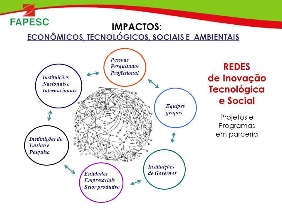 REDES de Inovação Tecnológica e Social Projetos e Programas em parceria IMPACTOS: ECONÔMICOS, TECNOLÓGICOS, SOCIAIS E AMBIENTAIS Pessoas Pesquisador Profissional Instituições de Ensino e Pesquisa Instituições de Governos Equipes grupos Instituições Nacionais e Internacionais Entidades Empresariais Setor produtivo