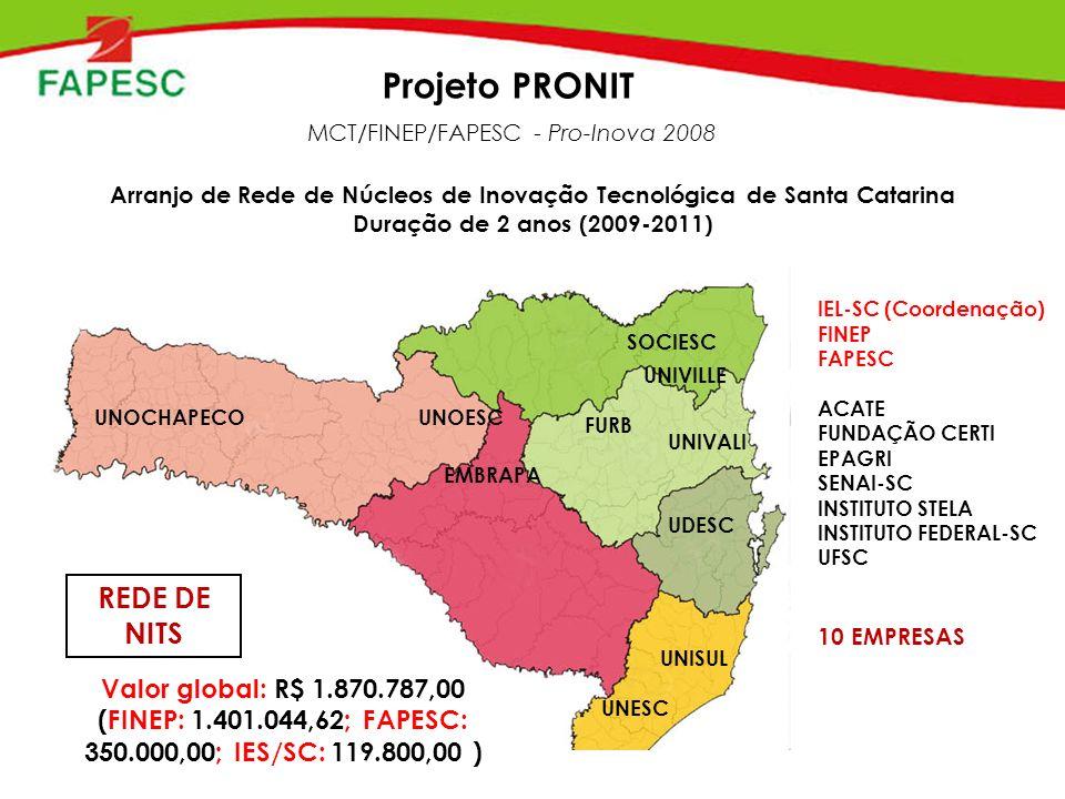Projeto PRONIT MCT/FINEP/FAPESC - Pro-Inova 2008 Arranjo de Rede de Núcleos de Inovação Tecnológica de Santa Catarina Duração de 2 anos (2009-2011) IEL-SC (Coordenação) FINEP FAPESC ACATE FUNDAÇÃO CERTI EPAGRI SENAI-SC INSTITUTO STELA INSTITUTO FEDERAL-SC UFSC EMBRAPA FURB SOCIESC UDESC UNESC UNISUL UNIVALI UNIVILLE UNOESCUNOCHAPECO 10 EMPRESAS REDE DE NITS Valor global: R$ 1.870.787,00 (FINEP: 1.401.044,62; FAPESC: 350.000,00; IES/SC: 119.800,00 )