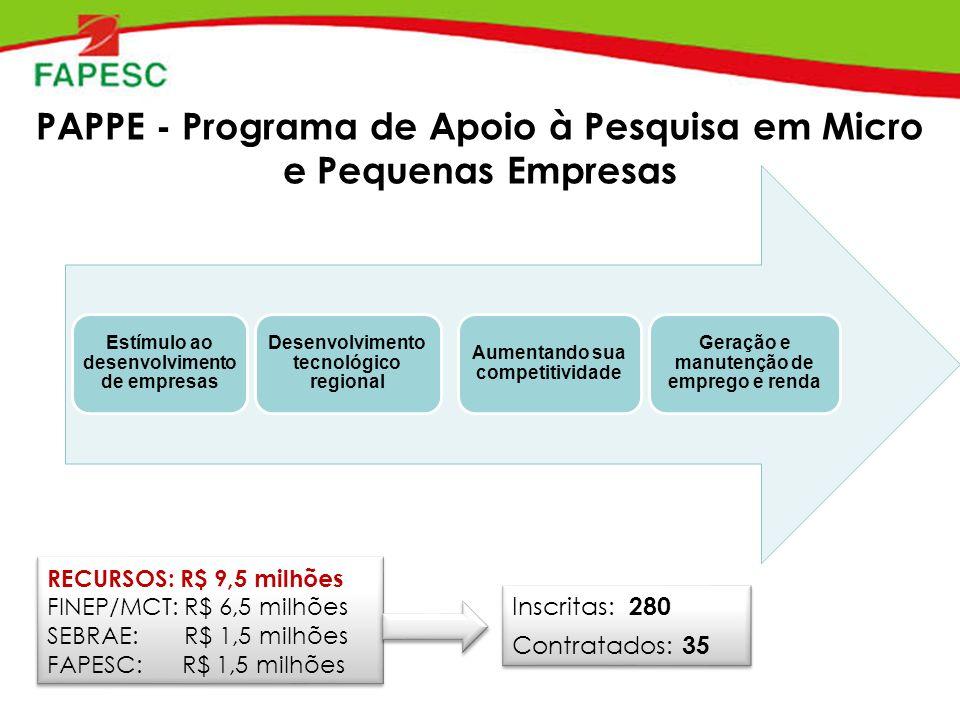 PAPPE - Programa de Apoio à Pesquisa em Micro e Pequenas Empresas RECURSOS: R$ 9,5 milhões FINEP/MCT: R$ 6,5 milhões SEBRAE: R$ 1,5 milhões FAPESC: R$ 1,5 milhões RECURSOS: R$ 9,5 milhões FINEP/MCT: R$ 6,5 milhões SEBRAE: R$ 1,5 milhões FAPESC: R$ 1,5 milhões Inscritas: 280 Contratados: 35 Inscritas: 280 Contratados: 35 Estímulo ao desenvolvimento de empresas Desenvolvimento tecnológico regional Aumentando sua competitividade Geração e manutenção de emprego e renda
