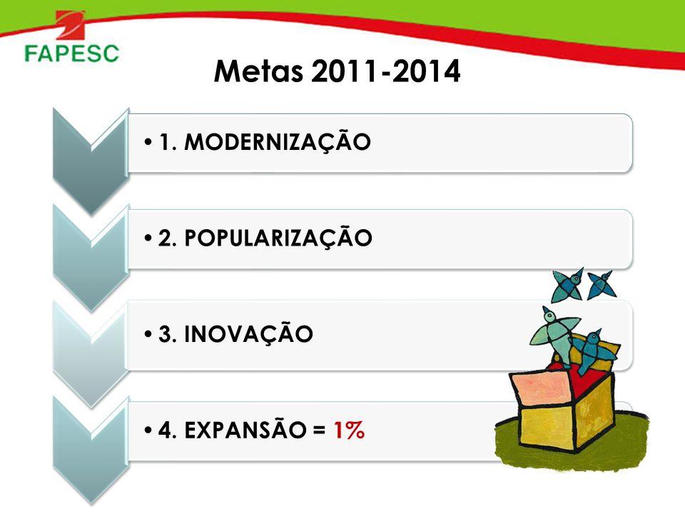 Metas 2011-2014 1. MODERNIZAÇÃO 2. POPULARIZAÇÃO 3. INOVAÇÃO 4. EXPANSÃO = 1%