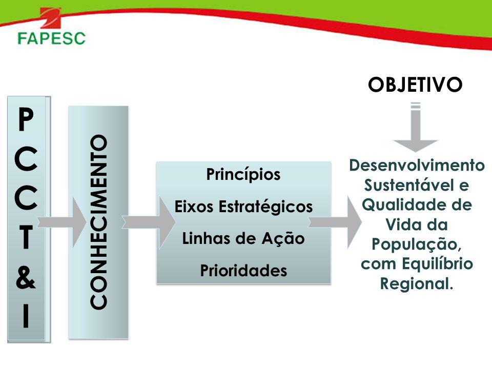 PCCT&IPCCT&I PCCT&IPCCT&I CONHECIMENTO Princípios Eixos Estratégicos Linhas de Ação Prioridades Princípios Eixos Estratégicos Linhas de Ação Prioridades OBJETIVO Desenvolvimento Sustentável e Qualidade de Vida da População, com Equilíbrio Regional.
