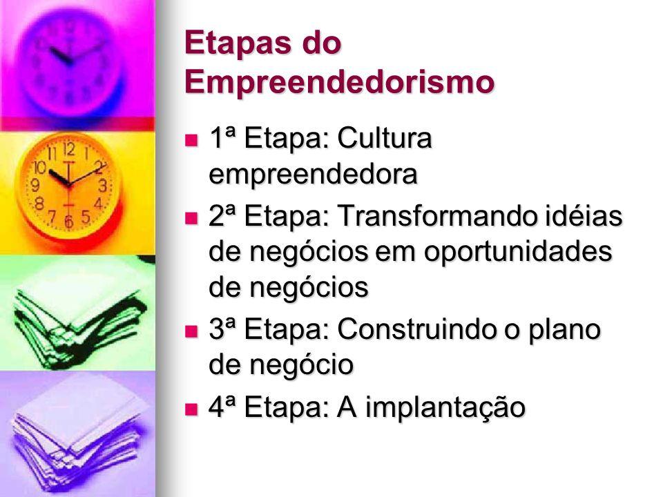 Etapas do Empreendedorismo 1ª Etapa: Cultura empreendedora 1ª Etapa: Cultura empreendedora 2ª Etapa: Transformando idéias de negócios em oportunidades