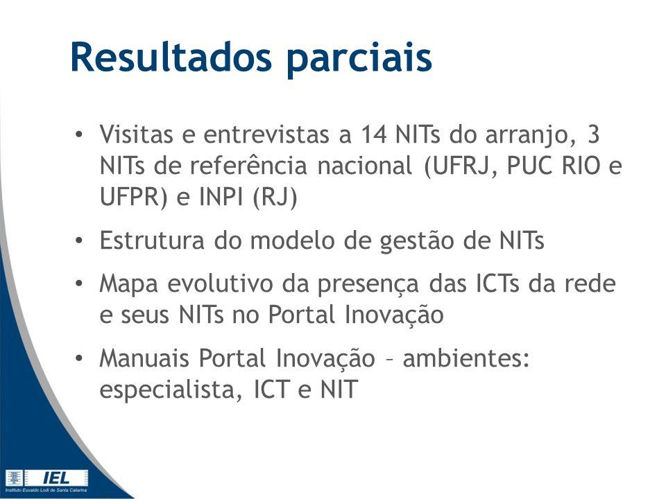 Visitas e entrevistas a 14 NITs do arranjo, 3 NITs de referência nacional (UFRJ, PUC RIO e UFPR) e INPI (RJ) Estrutura do modelo de gestão de NITs Mapa evolutivo da presença das ICTs da rede e seus NITs no Portal Inovação Manuais Portal Inovação – ambientes: especialista, ICT e NIT Resultados parciais