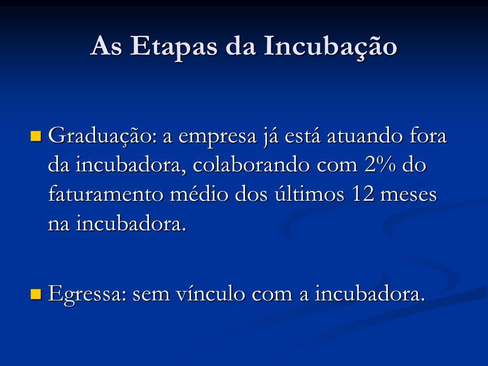 As Etapas da Incubação Graduação: a empresa já está atuando fora da incubadora, colaborando com 2% do faturamento médio dos últimos 12 meses na incuba