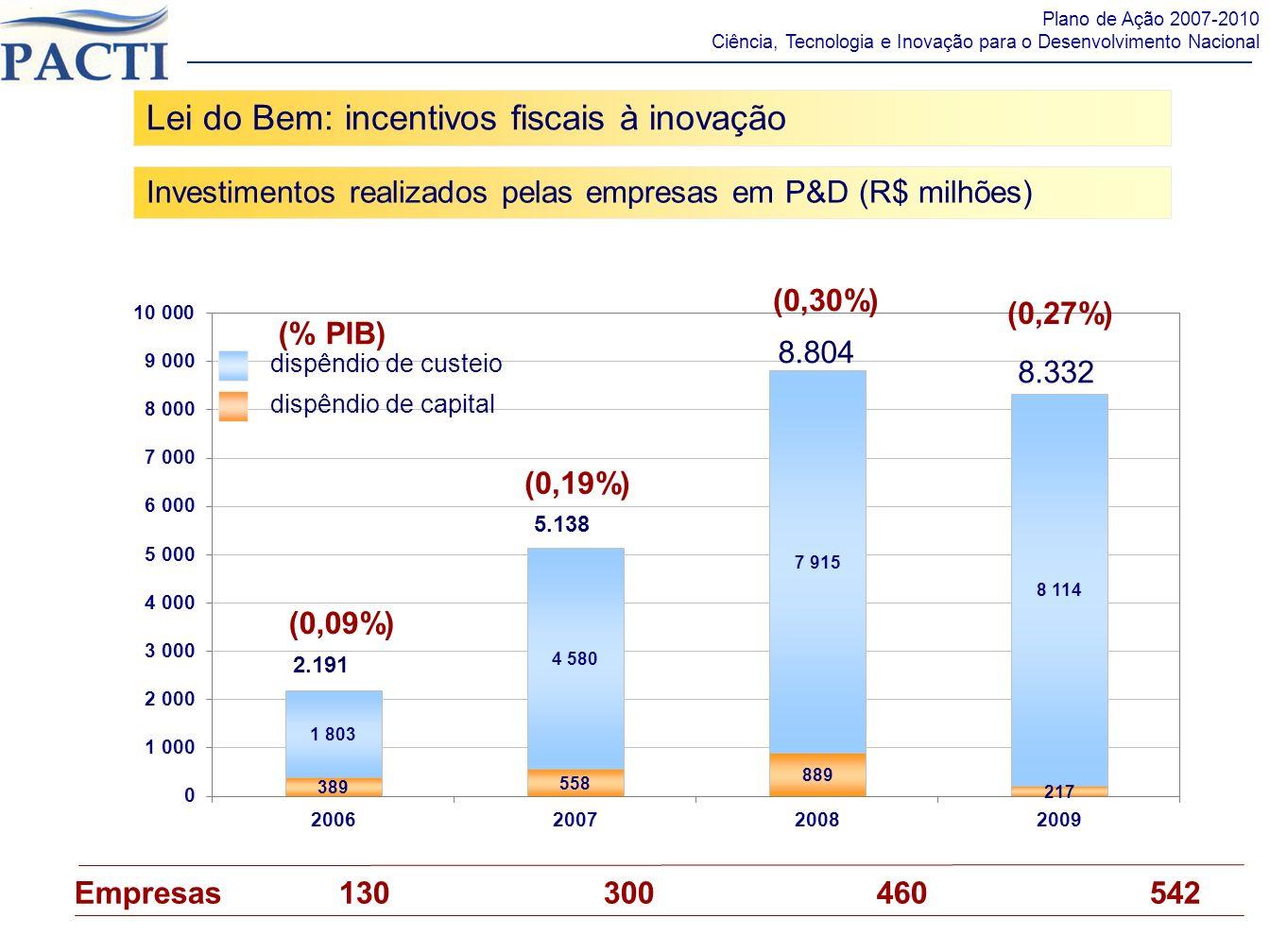 Lei do Bem: incentivos fiscais à inovação Investimentos realizados pelas empresas em P&D (R$ milhões) Plano de Ação 2007-2010 Ciência, Tecnologia e In