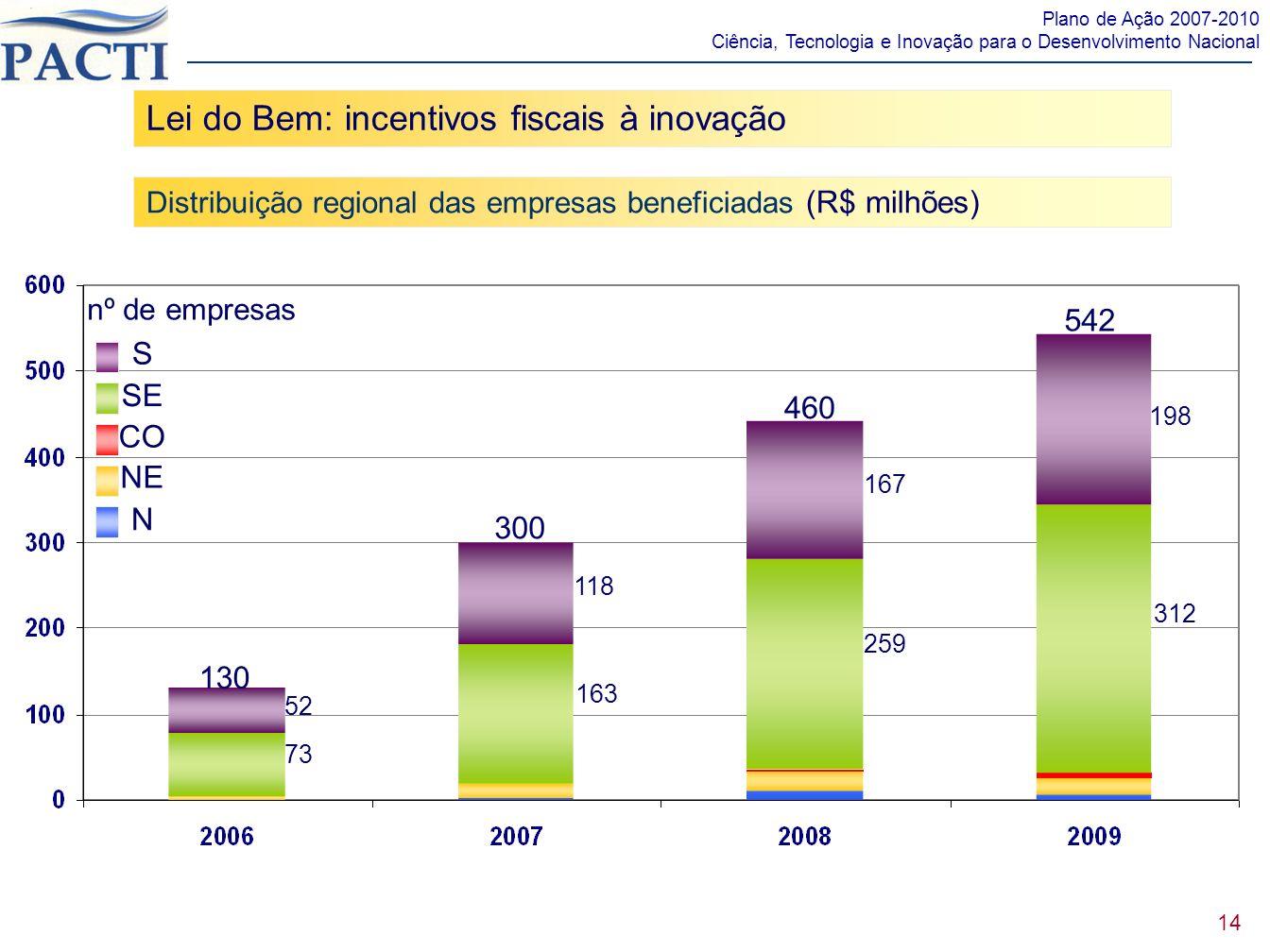 Lei do Bem: incentivos fiscais à inovação Distribuição regional das empresas beneficiadas (R$ milhões) 14 Plano de Ação 2007-2010 Ciência, Tecnologia