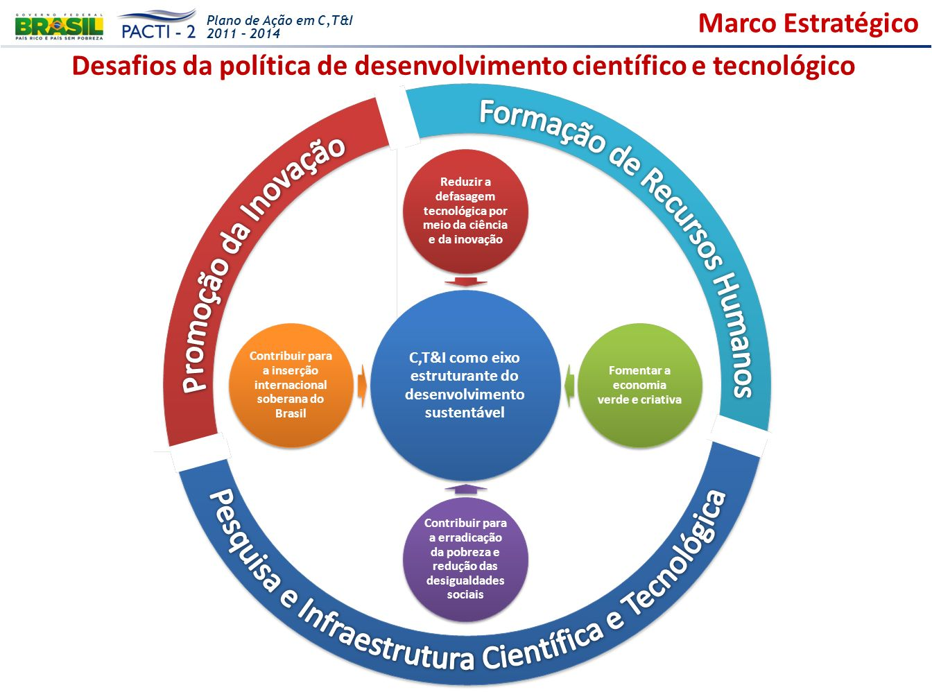 Plano de Ação em C,T&I 2011 – 2014 Marco Estratégico Desafios da política de desenvolvimento científico e tecnológico