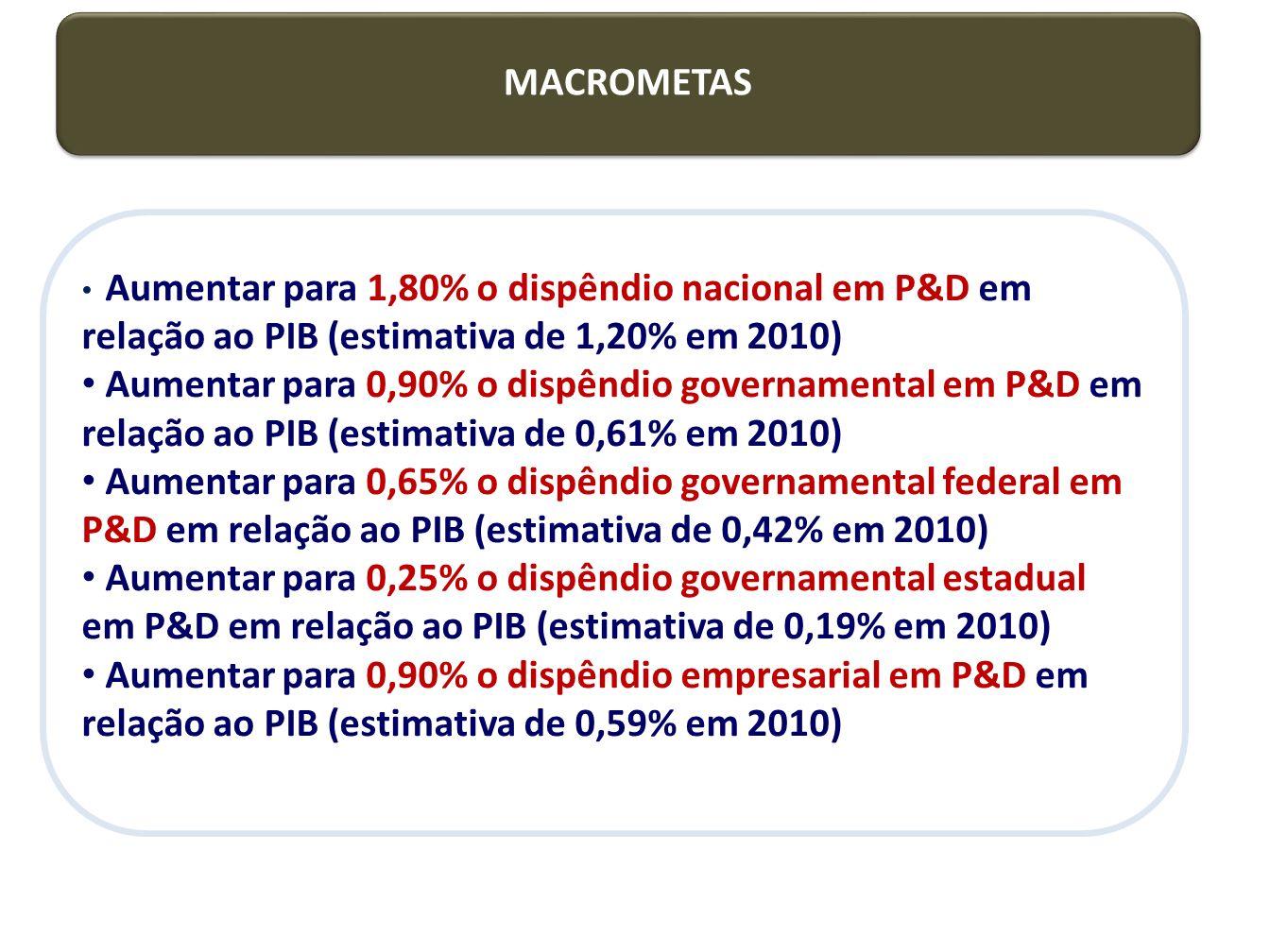 MACROMETAS Aumentar para 1,80% o dispêndio nacional em P&D em relação ao PIB (estimativa de 1,20% em 2010) Aumentar para 0,90% o dispêndio governament