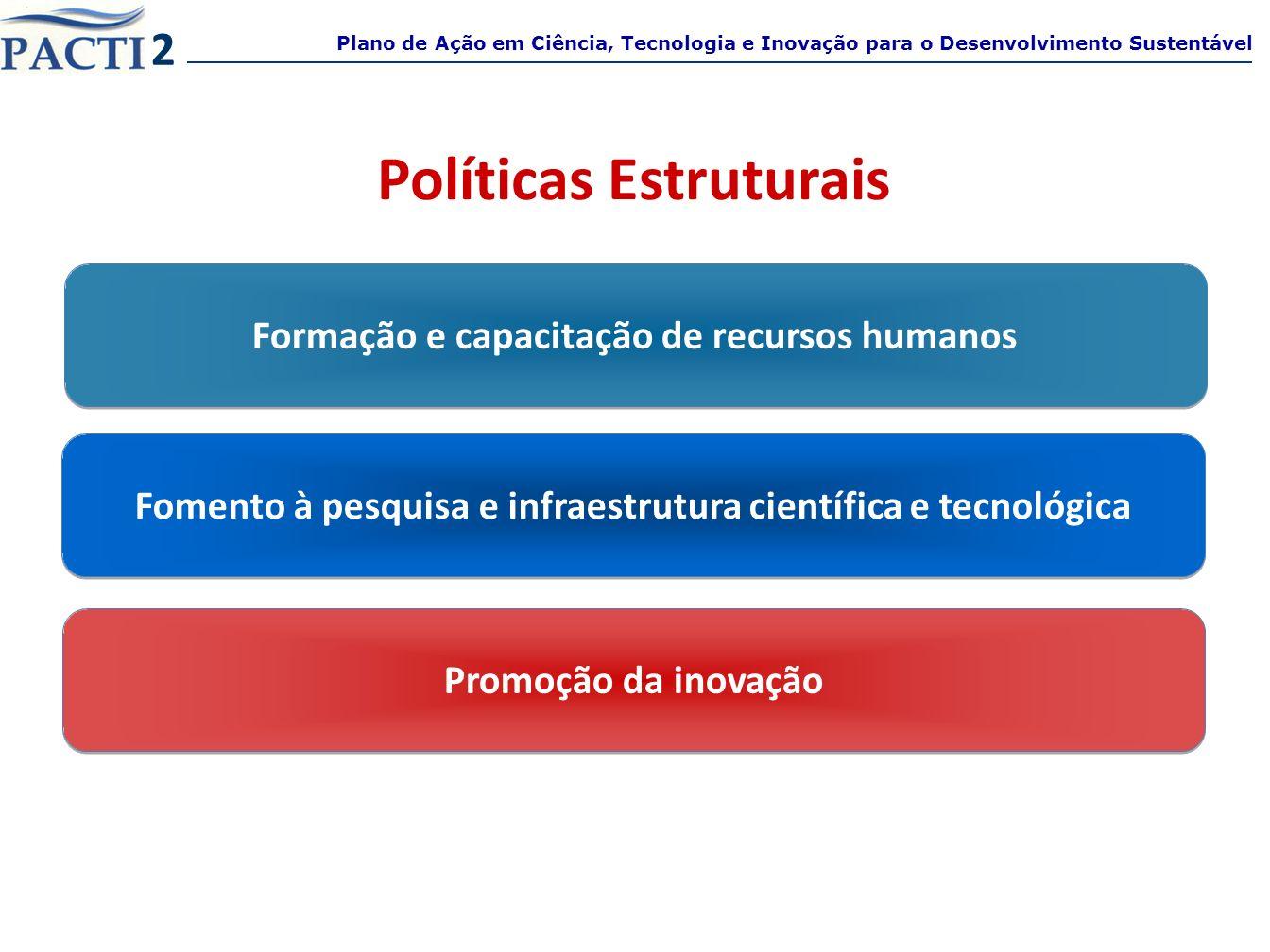 Formação e capacitação de recursos humanos Plano de Ação em Ciência, Tecnologia e Inovação para o Desenvolvimento Sustentável 2 Fomento à pesquisa e i