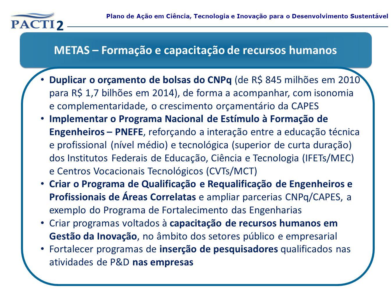 METAS – Formação e capacitação de recursos humanos Duplicar o orçamento de bolsas do CNPq (de R$ 845 milhões em 2010 para R$ 1,7 bilhões em 2014), de