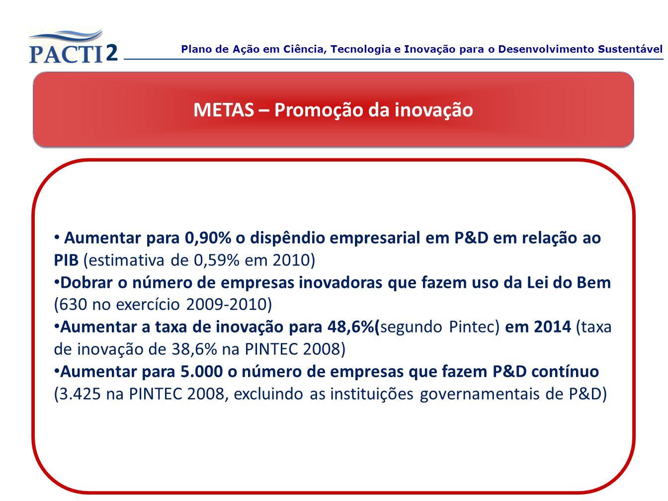 METAS – Promoção da inovação Aumentar para 0,90% o dispêndio empresarial em P&D em relação ao PIB (estimativa de 0,59% em 2010) Dobrar o número de emp