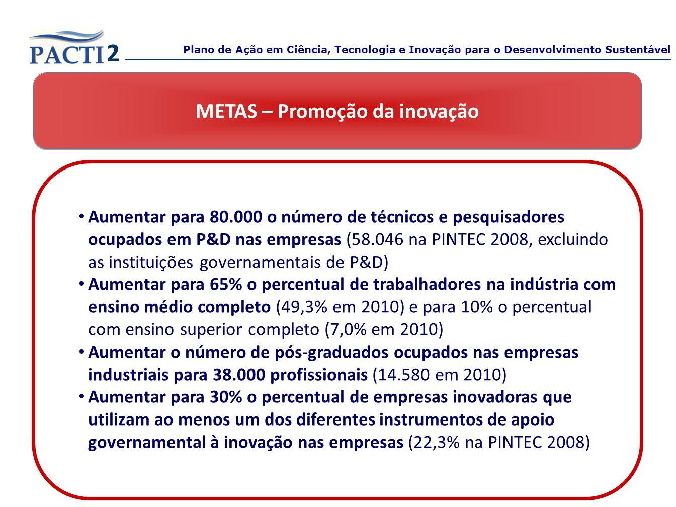 METAS – Promoção da inovação Aumentar para 80.000 o número de técnicos e pesquisadores ocupados em P&D nas empresas (58.046 na PINTEC 2008, excluindo