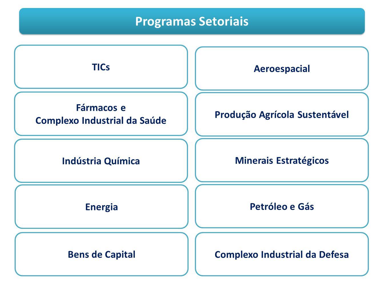 Programas Setoriais TICs Fármacos e Complexo Industrial da Saúde Indústria Química Energia Bens de Capital Aeroespacial Produção Agrícola Sustentável