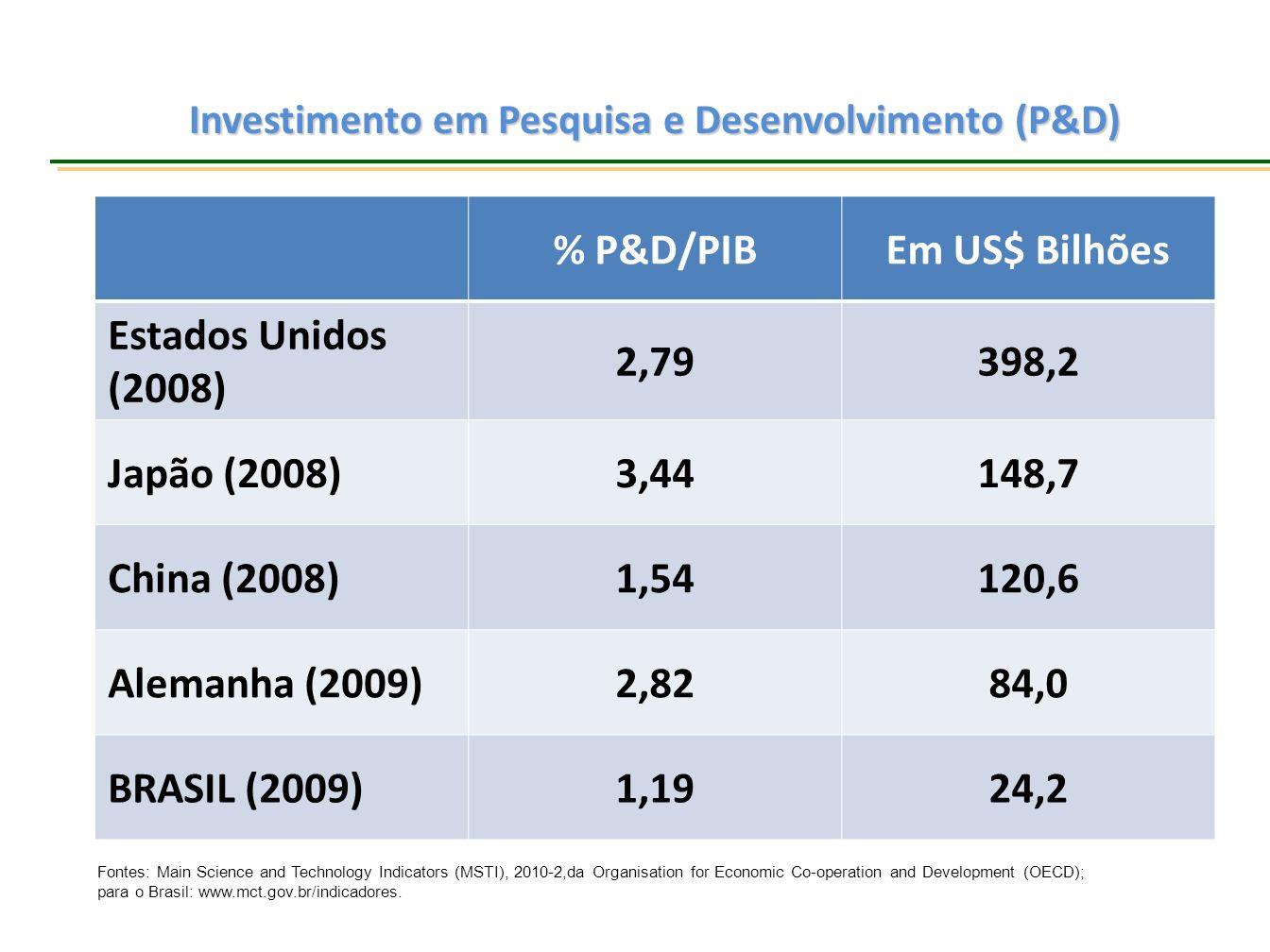Investimento em Pesquisa e Desenvolvimento (P&D) % P&D/PIBEm US$ Bilhões Estados Unidos (2008) 2,79398,2 Japão (2008)3,44148,7 China (2008)1,54120,6 A